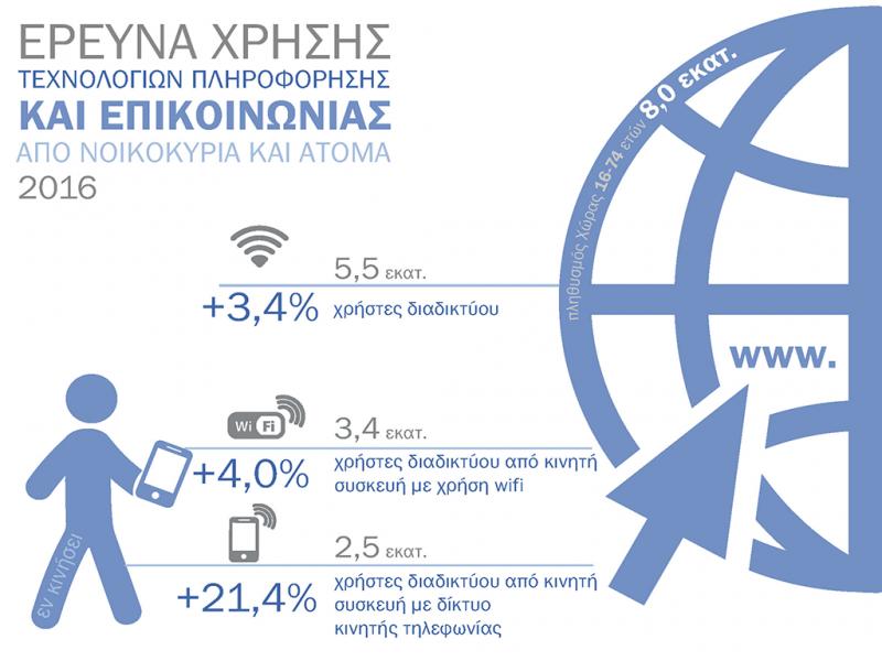 Έρευνα Χρήσης Τεχνολογιών Πληροφόρησης και Επικοινωνίας από Νοικοκυριά και Άτομα 2016
