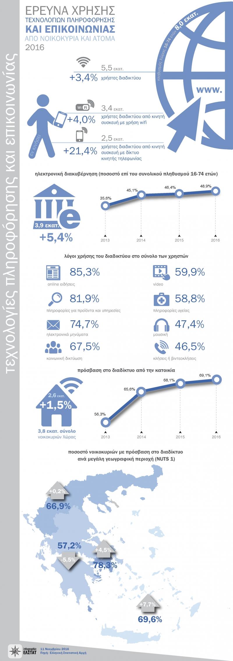 Έρευνα Χρήσης Τεχνολογιών Πληροφόρησης και Επικοινωνίας από Νοικοκυριά και Άτομα 2016-2 full