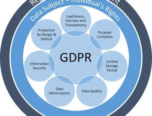 10 πιο συχνές ερωτήσεις σχετικά με το GDPR